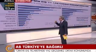 AB Türkiye'ye bağımlı